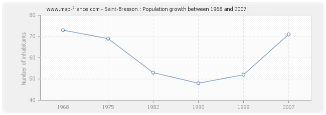 Population Saint-Bresson
