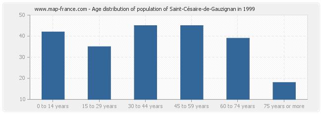 Age distribution of population of Saint-Césaire-de-Gauzignan in 1999