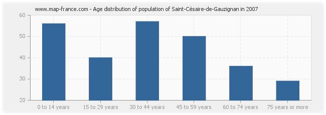 Age distribution of population of Saint-Césaire-de-Gauzignan in 2007