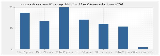 Women age distribution of Saint-Césaire-de-Gauzignan in 2007