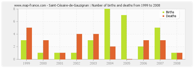Saint-Césaire-de-Gauzignan : Number of births and deaths from 1999 to 2008