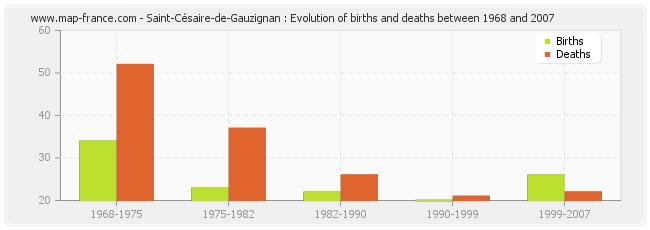 Saint-Césaire-de-Gauzignan : Evolution of births and deaths between 1968 and 2007