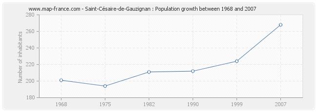 Population Saint-Césaire-de-Gauzignan