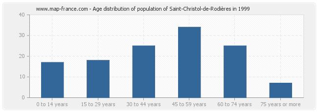 Age distribution of population of Saint-Christol-de-Rodières in 1999