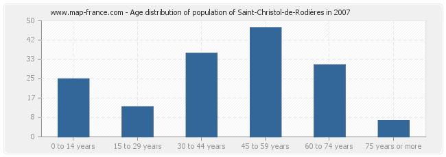 Age distribution of population of Saint-Christol-de-Rodières in 2007