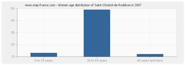 Women age distribution of Saint-Christol-de-Rodières in 2007