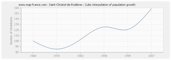 Saint-Christol-de-Rodières : Cubic interpolation of population growth