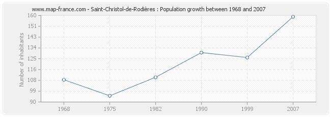 Population Saint-Christol-de-Rodières
