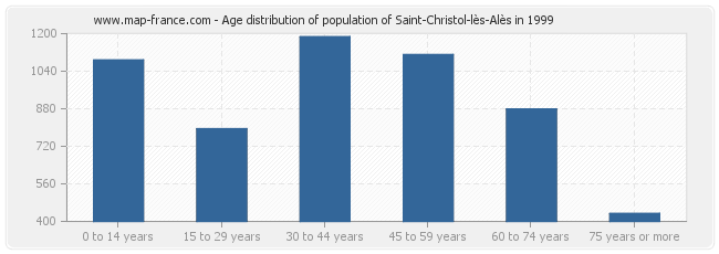 Age distribution of population of Saint-Christol-lès-Alès in 1999