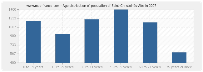 Age distribution of population of Saint-Christol-lès-Alès in 2007