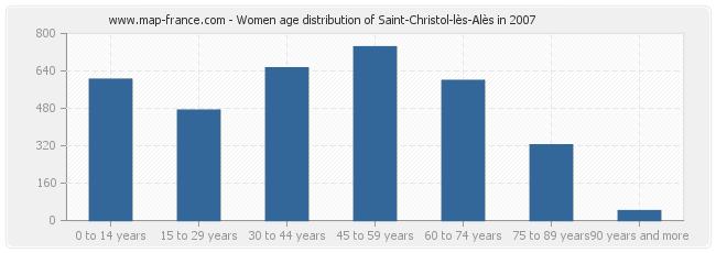 Women age distribution of Saint-Christol-lès-Alès in 2007
