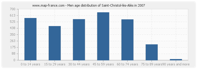 Men age distribution of Saint-Christol-lès-Alès in 2007