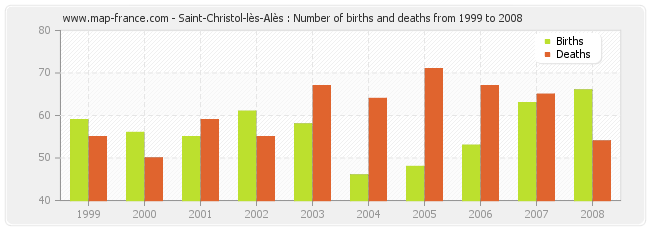 Saint-Christol-lès-Alès : Number of births and deaths from 1999 to 2008
