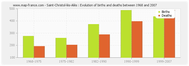 Saint-Christol-lès-Alès : Evolution of births and deaths between 1968 and 2007