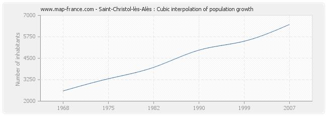 Saint-Christol-lès-Alès : Cubic interpolation of population growth