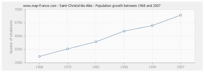 Population Saint-Christol-lès-Alès