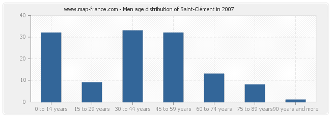 Men age distribution of Saint-Clément in 2007