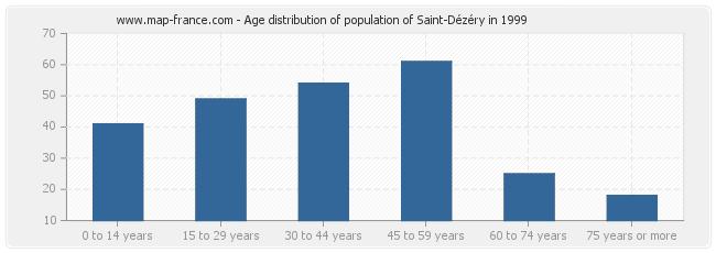 Age distribution of population of Saint-Dézéry in 1999