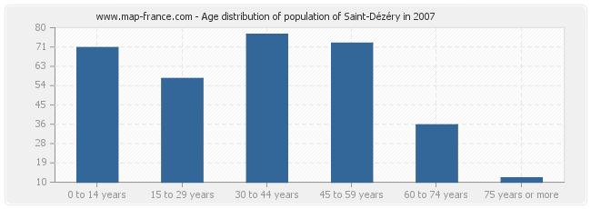 Age distribution of population of Saint-Dézéry in 2007