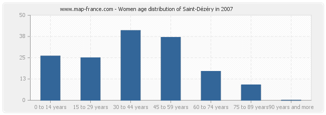 Women age distribution of Saint-Dézéry in 2007