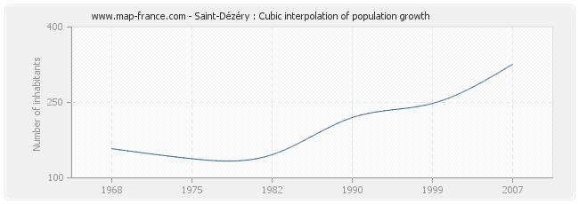 Saint-Dézéry : Cubic interpolation of population growth