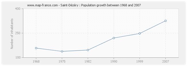 Population Saint-Dézéry