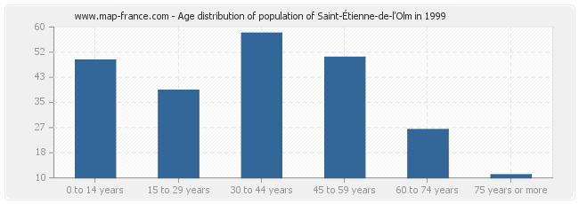 Age distribution of population of Saint-Étienne-de-l'Olm in 1999