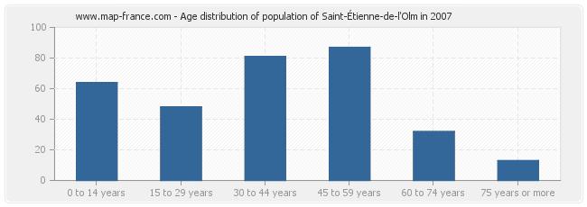 Age distribution of population of Saint-Étienne-de-l'Olm in 2007