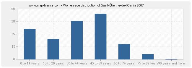 Women age distribution of Saint-Étienne-de-l'Olm in 2007