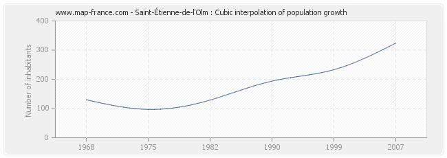 Saint-Étienne-de-l'Olm : Cubic interpolation of population growth
