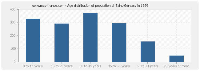 Age distribution of population of Saint-Gervasy in 1999