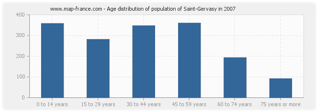 Age distribution of population of Saint-Gervasy in 2007