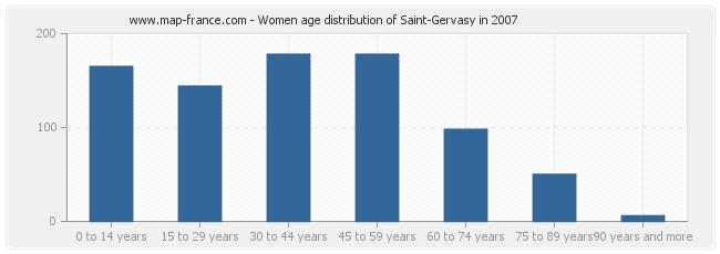 Women age distribution of Saint-Gervasy in 2007
