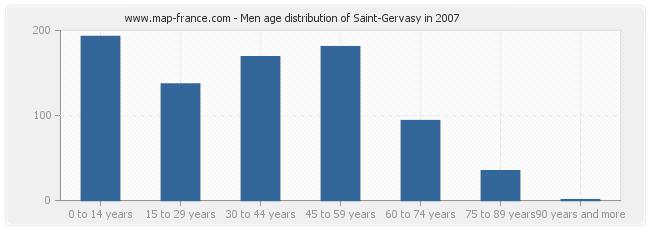 Men age distribution of Saint-Gervasy in 2007