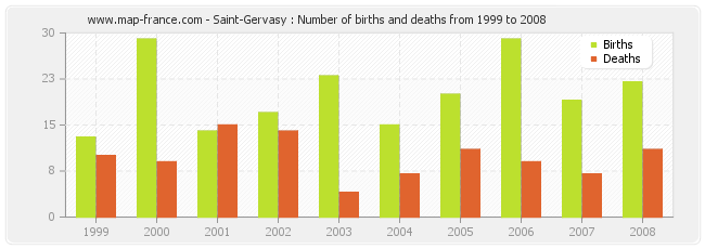 Saint-Gervasy : Number of births and deaths from 1999 to 2008