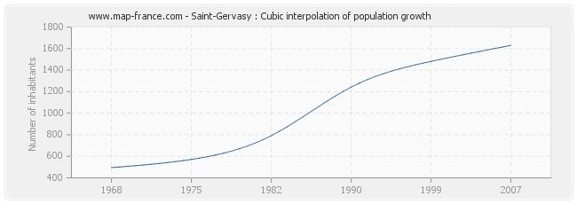 Saint-Gervasy : Cubic interpolation of population growth