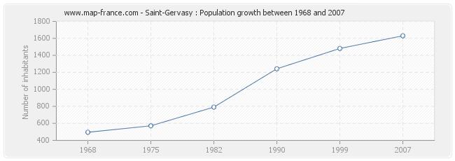 Population Saint-Gervasy