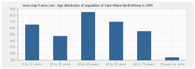 Age distribution of population of Saint-Hilaire-de-Brethmas in 1999