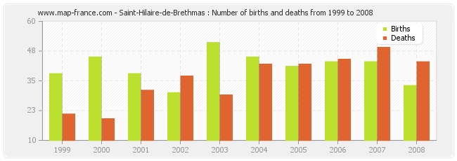 Saint-Hilaire-de-Brethmas : Number of births and deaths from 1999 to 2008