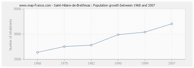 Population Saint-Hilaire-de-Brethmas