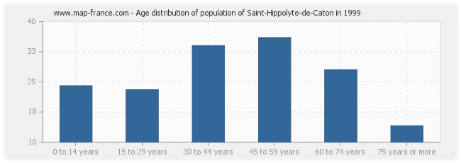 Age distribution of population of Saint-Hippolyte-de-Caton in 1999