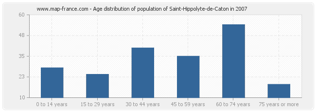 Age distribution of population of Saint-Hippolyte-de-Caton in 2007