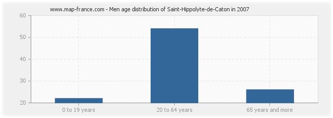 Men age distribution of Saint-Hippolyte-de-Caton in 2007