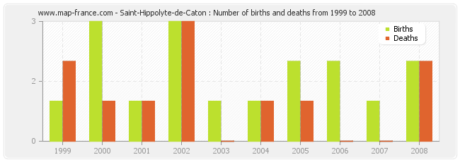 Saint-Hippolyte-de-Caton : Number of births and deaths from 1999 to 2008