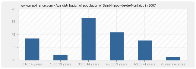 Age distribution of population of Saint-Hippolyte-de-Montaigu in 2007