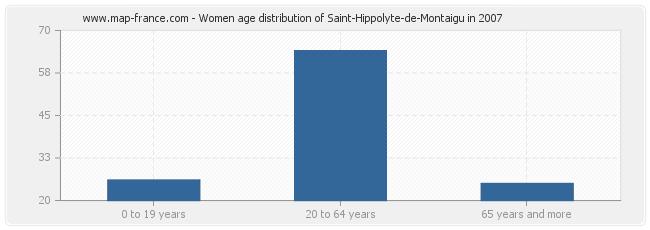 Women age distribution of Saint-Hippolyte-de-Montaigu in 2007