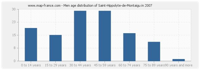 Men age distribution of Saint-Hippolyte-de-Montaigu in 2007
