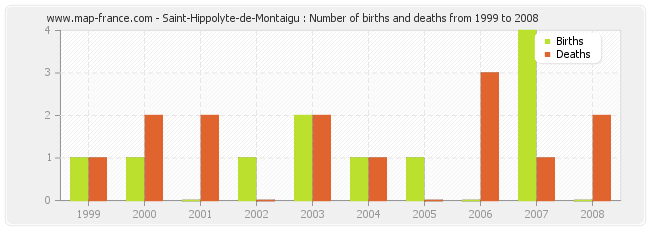 Saint-Hippolyte-de-Montaigu : Number of births and deaths from 1999 to 2008