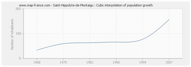 Saint-Hippolyte-de-Montaigu : Cubic interpolation of population growth