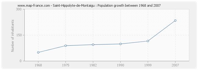 Population Saint-Hippolyte-de-Montaigu
